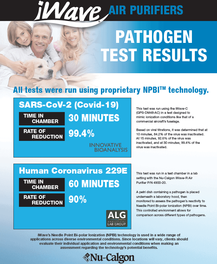 iWave Pathogen Test Results